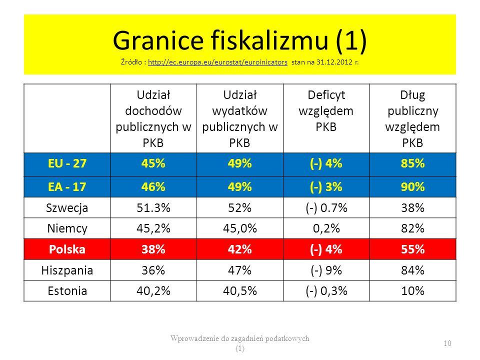 Granice fiskalizmu (1) Źródło : http://ec.europa.eu/eurostat/euroinicators stan na 31.12.2012 r.http://ec.europa.eu/eurostat/euroinicators Udział doch