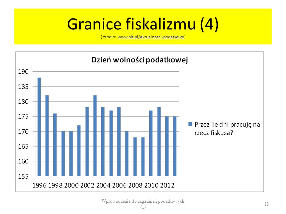 Granice fiskalizmu (4) ( źródło: www.pit.pl/aktualnosci-podatkowe)www.pit.pl/aktualnosci-podatkowe Wprowadzenie do zagadnień podatkowych (1) 13