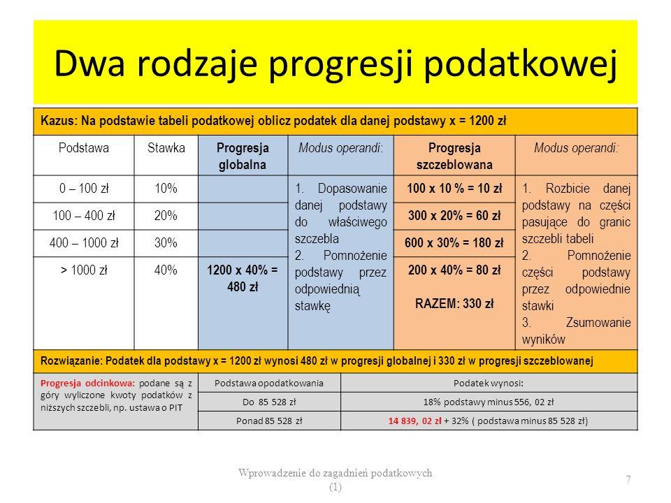 Dwa rodzaje progresji podatkowej Kazus: Na podstawie tabeli podatkowej oblicz podatek dla danej podstawy x = 1200 zł PodstawaStawka Progresja globalna