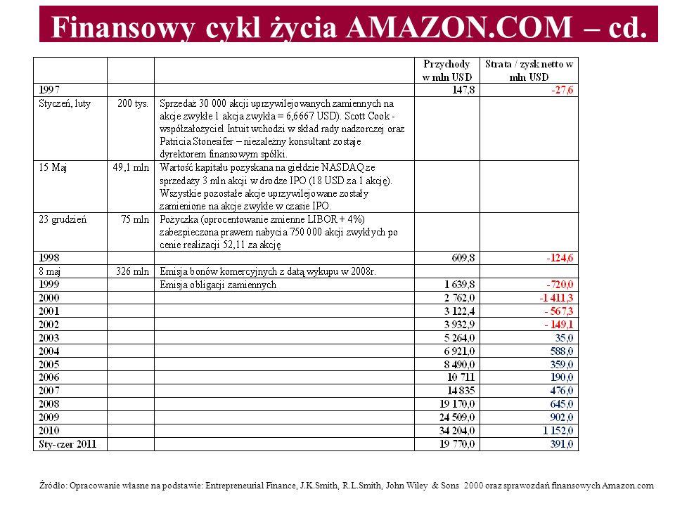 Finansowy cykl życia AMAZON.COM – cd. Źródło: Opracowanie własne na podstawie: Entrepreneurial Finance, J.K.Smith, R.L.Smith, John Wiley & Sons 2000 o