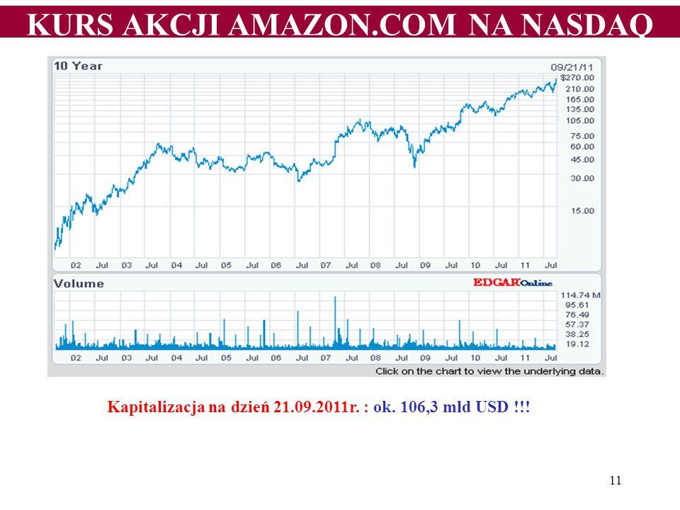 KURS AKCJI AMAZON.COM NA NASDAQ 11 Kapitalizacja na dzień 21.09.2011r. : ok. 106,3 mld USD !!!