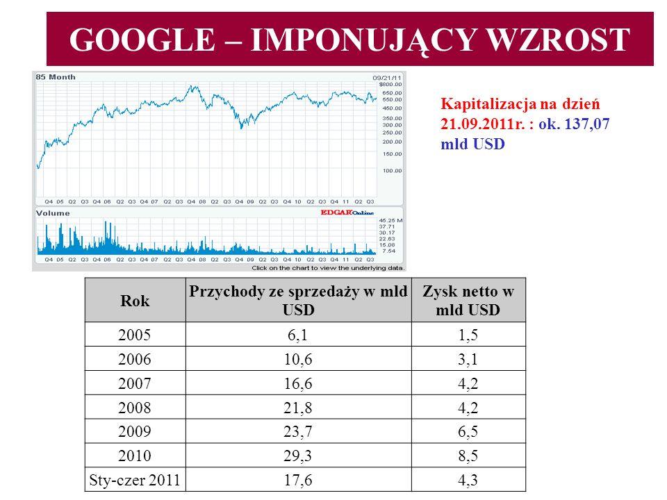 GOOGLE – IMPONUJĄCY WZROST Kapitalizacja na dzień 21.09.2011r. : ok. 137,07 mld USD Rok Przychody ze sprzedaży w mld USD Zysk netto w mld USD 20056,11