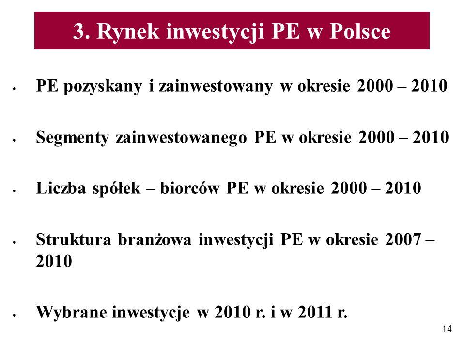 14 3. Rynek inwestycji PE w Polsce PE pozyskany i zainwestowany w okresie 2000 – 2010 Segmenty zainwestowanego PE w okresie 2000 – 2010 Liczba spółek