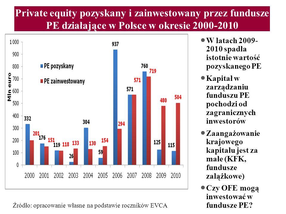 Private equity pozyskany i zainwestowany przez fundusze PE działające w Polsce w okresie 2000-2010 W latach 2009- 2010 spadła istotnie wartość pozyska