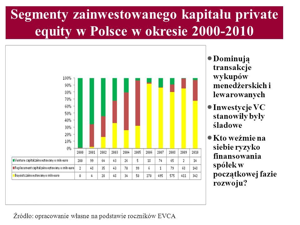 Segmenty zainwestowanego kapitału private equity w Polsce w okresie 2000-2010 Dominują transakcje wykupów menedżerskich i lewarowanych Inwestycje VC s