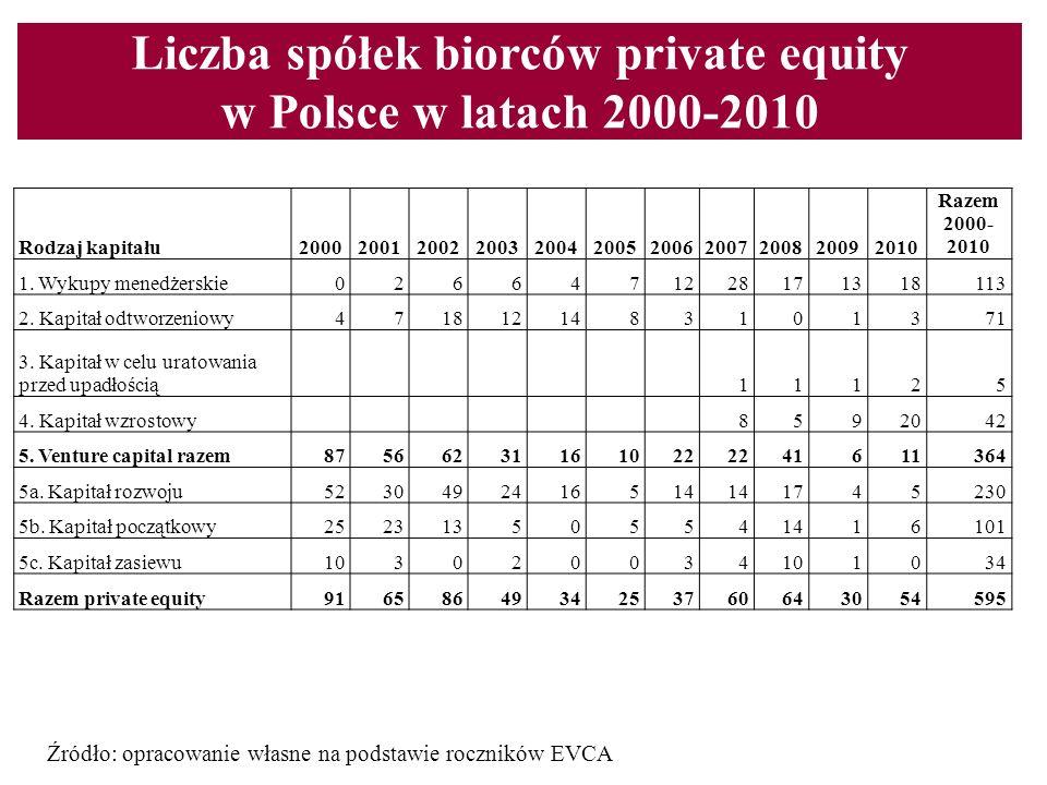 Liczba spółek biorców private equity w Polsce w latach 2000-2010 Źródło: opracowanie własne na podstawie roczników EVCA Rodzaj kapitału200020012002200