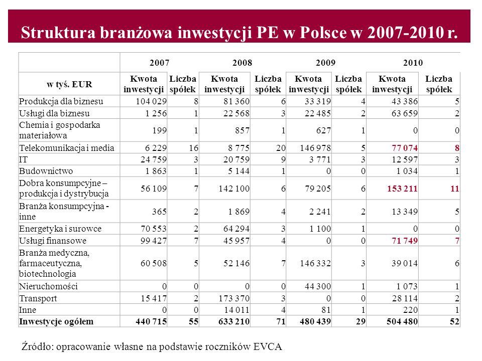 Struktura branżowa inwestycji PE w Polsce w 2007-2010 r. Content line Źródło: opracowanie własne na podstawie roczników EVCA 2007200820092010 w tyś. E