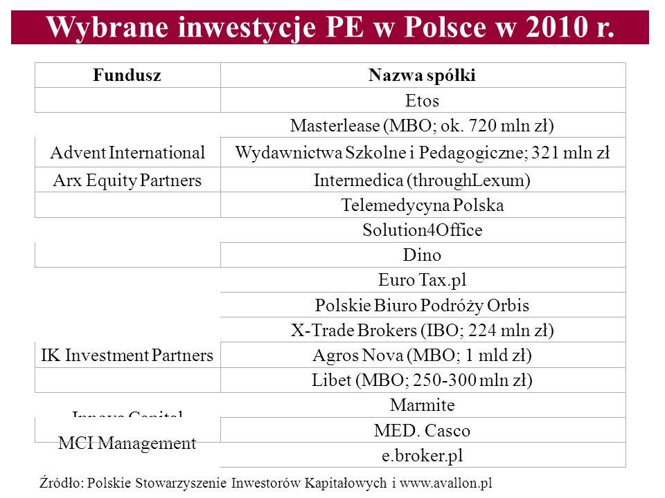 Wybrane inwestycje PE w Polsce w 2010 r. Content line FunduszNazwa spółki Abris Etos Masterlease (MBO; ok. 720 mln zł) Advent InternationalWydawnictwa
