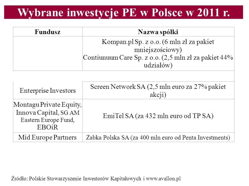 Wybrane inwestycje PE w Polsce w 2011 r. Content line FunduszNazwa spółki Grupa MCI Kompan.pl Sp. z o.o. (6 mln zł za pakiet mniejszościowy) Contiunuu