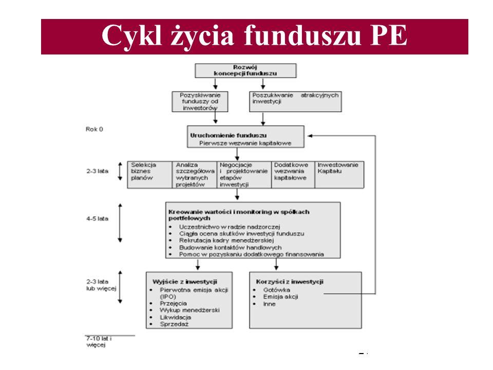 27 Cykl życia funduszu PE