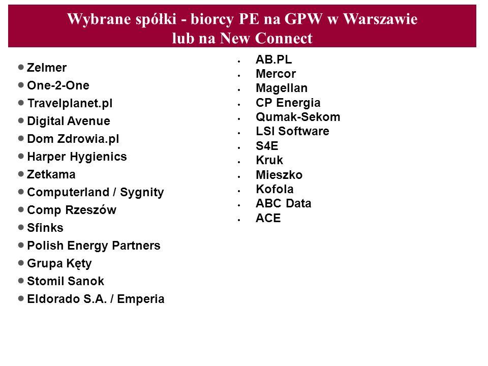 Wybrane spółki - biorcy PE na GPW w Warszawie lub na New Connect Content line Zelmer One-2-One Travelplanet.pl Digital Avenue Dom Zdrowia.pl Harper Hy