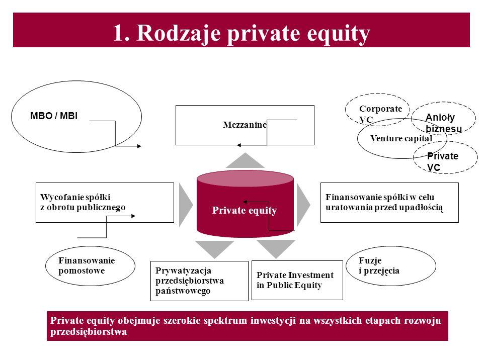 1. Rodzaje private equity Mezzanine Wycofanie spółki z obrotu publicznego Prywatyzacja przedsiębiorstwa państwowego Finansowanie spółki w celu uratowa