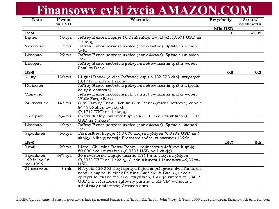 Finansowy cykl życia AMAZON.COM Źródło: Opracowanie własne na podstawie: Entrepreneurial Finance, J.K.Smith, R.L.Smith, John Wiley & Sons 2000 oraz sp