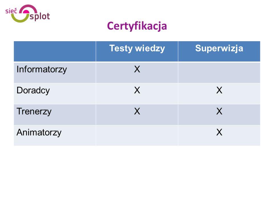 Certyfikacja Testy wiedzySuperwizja InformatorzyX DoradcyXX TrenerzyXX AnimatorzyX