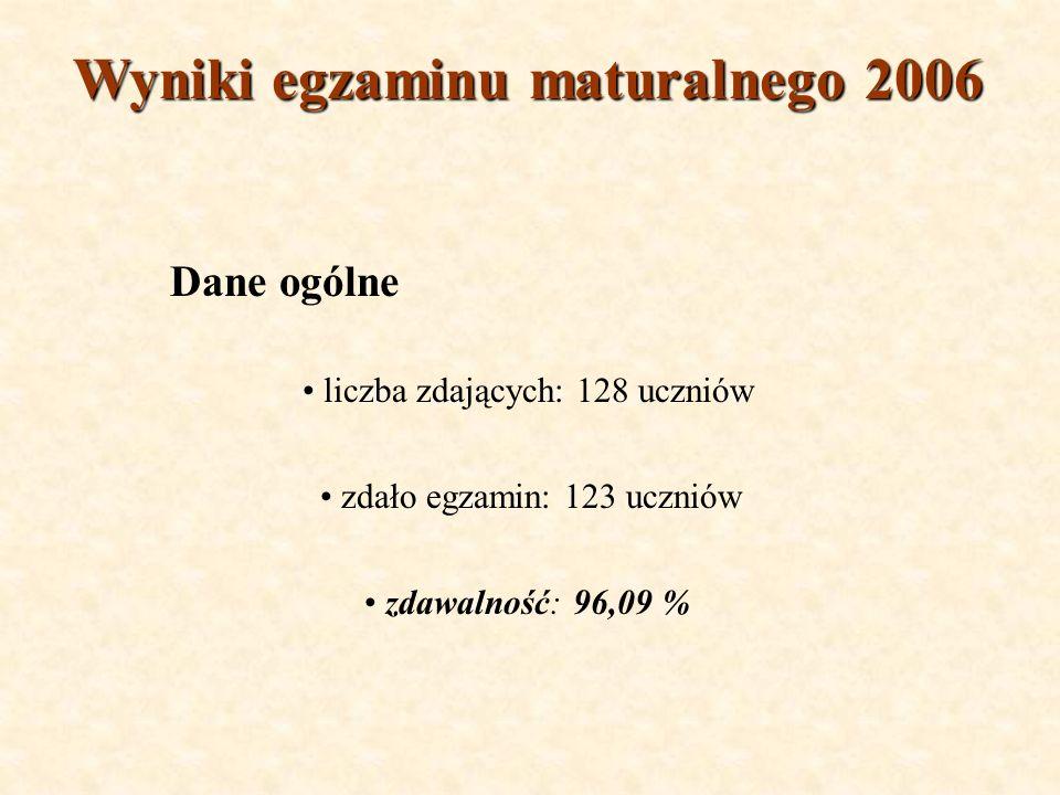 Wyniki egzaminu maturalnego 2006 Dane ogólne liczba zdających: 128 uczniów zdało egzamin: 123 uczniów zdawalność: 96,09 %