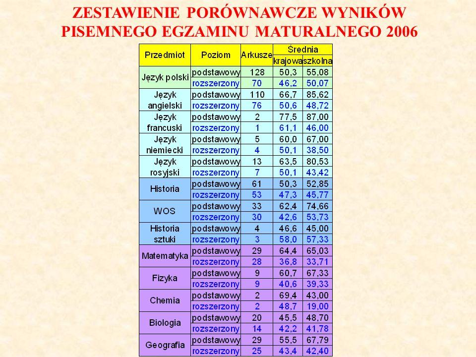 ZESTAWIENIE PORÓWNAWCZE WYNIKÓW PISEMNEGO EGZAMINU MATURALNEGO 2006