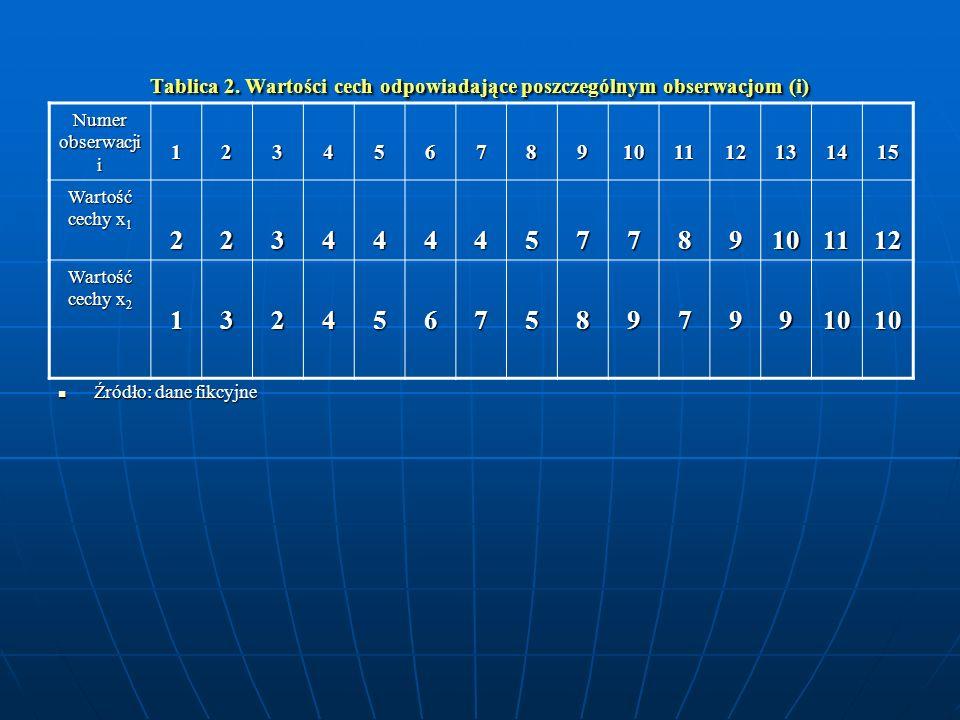 Tablica 2. Wartości cech odpowiadające poszczególnym obserwacjom (i) Źródło: dane fikcyjne Źródło: dane fikcyjne Numer obserwacji i 123456789101112131
