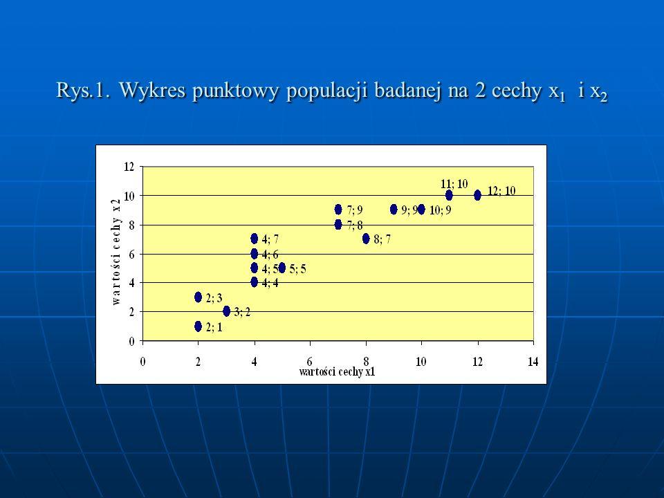 Rys.1. Wykres punktowy populacji badanej na 2 cechy x 1 i x 2