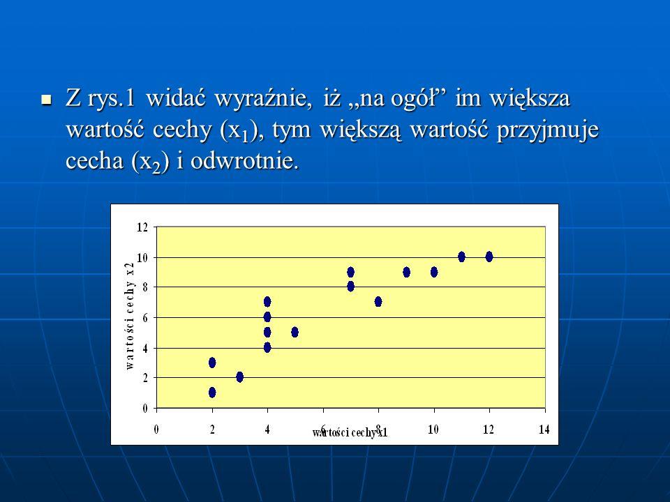 Z rys.1 widać wyraźnie, iż na ogół im większa wartość cechy (x 1 ), tym większą wartość przyjmuje cecha (x 2 ) i odwrotnie. Z rys.1 widać wyraźnie, iż