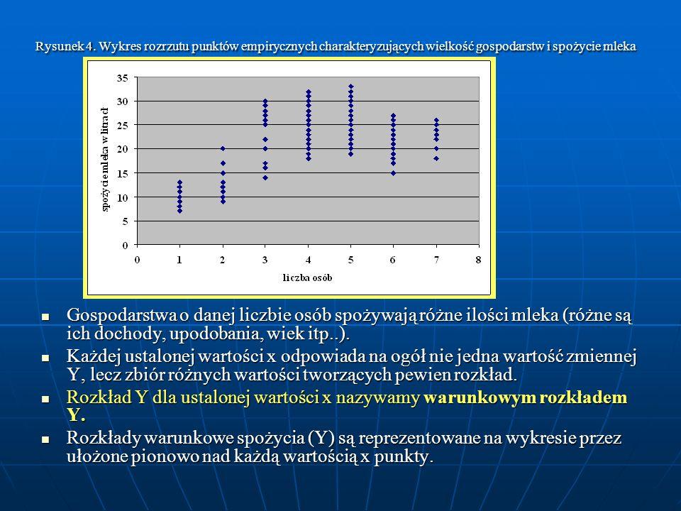 Rysunek 4. Wykres rozrzutu punktów empirycznych charakteryzujących wielkość gospodarstw i spożycie mleka Gospodarstwa o danej liczbie osób spożywają r