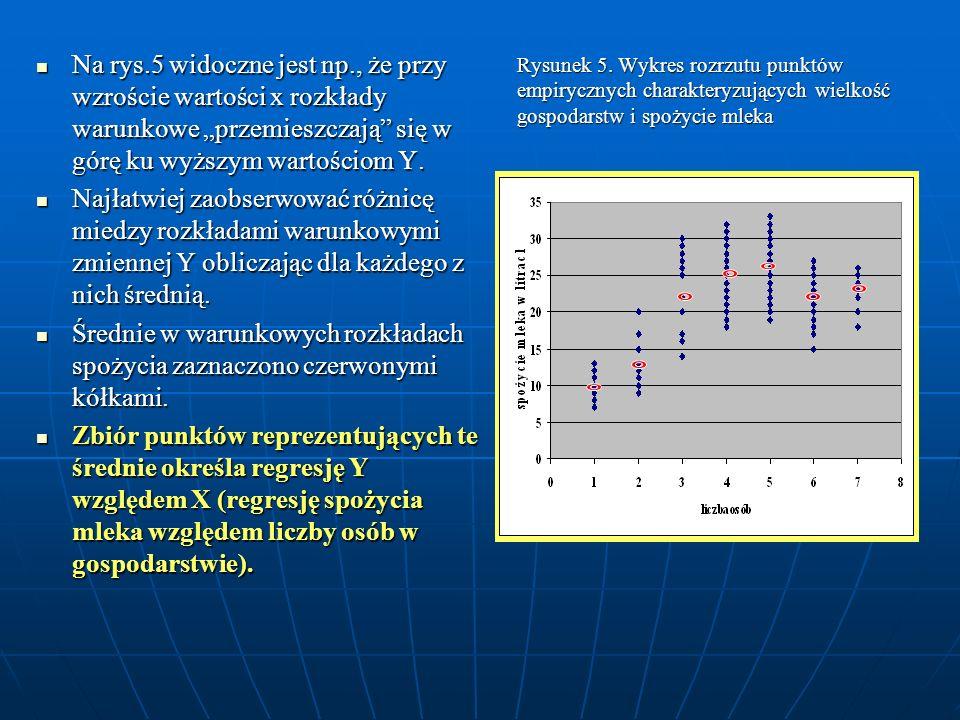 Rysunek 5. Wykres rozrzutu punktów empirycznych charakteryzujących wielkość gospodarstw i spożycie mleka Na rys.5 widoczne jest np., że przy wzroście