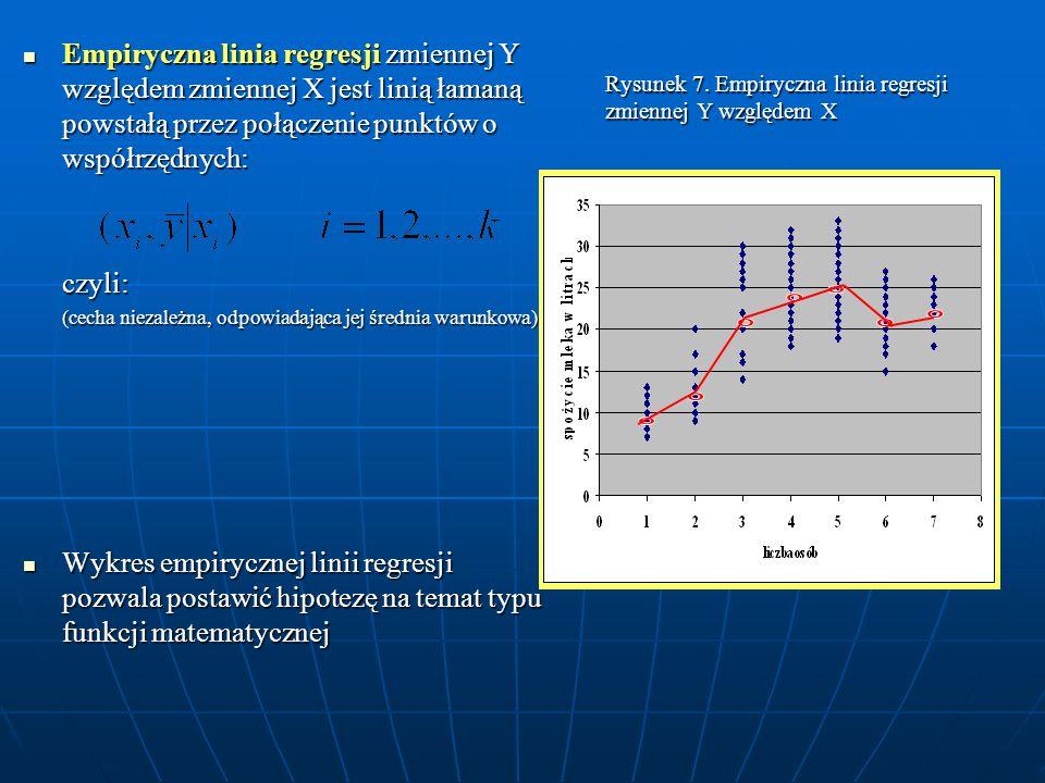Rysunek 7. Empiryczna linia regresji zmiennej Y względem X Empiryczna linia regresji zmiennej Y względem zmiennej X jest linią łamaną powstałą przez p