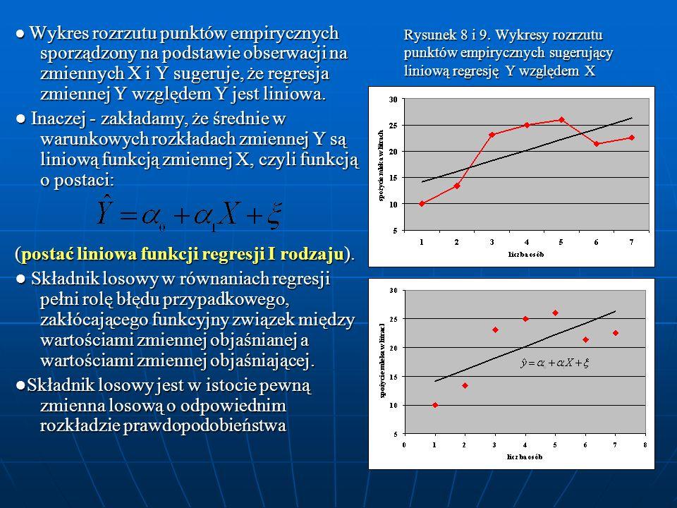 Rysunek 8 i 9. Wykresy rozrzutu punktów empirycznych sugerujący liniową regresję Y względem X Wykres rozrzutu punktów empirycznych sporządzony na pods