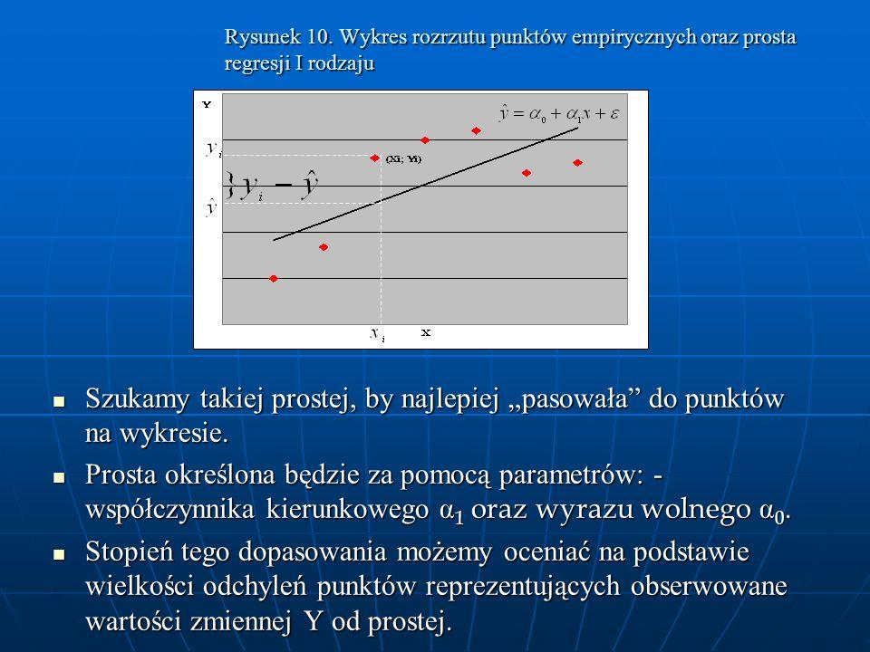 Rysunek 10. Wykres rozrzutu punktów empirycznych oraz prosta regresji I rodzaju Szukamy takiej prostej, by najlepiej pasowała do punktów na wykresie.