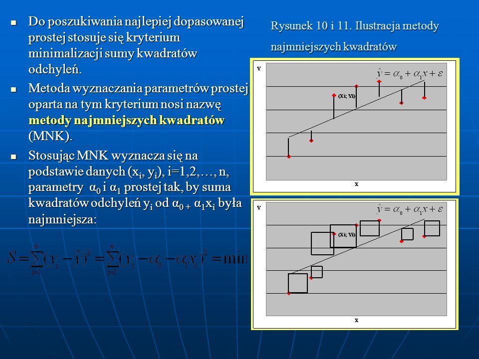 Rysunek 10 i 11. Ilustracja metody najmniejszych kwadratów Do poszukiwania najlepiej dopasowanej prostej stosuje się kryterium minimalizacji sumy kwad