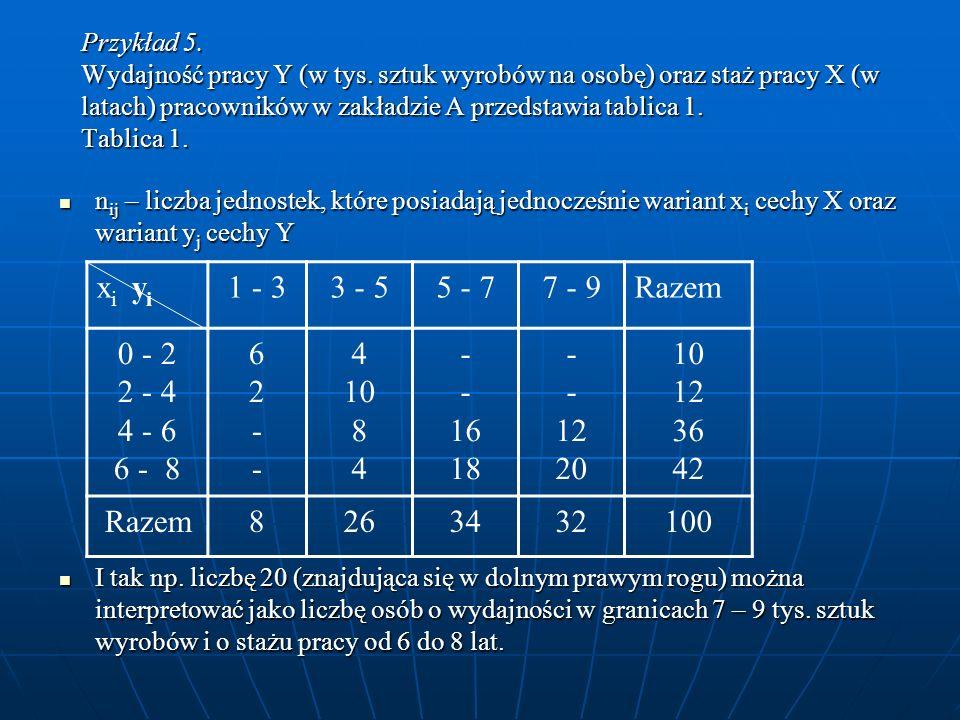Przykład 5. Wydajność pracy Y (w tys. sztuk wyrobów na osobę) oraz staż pracy X (w latach) pracowników w zakładzie A przedstawia tablica 1. Tablica 1.
