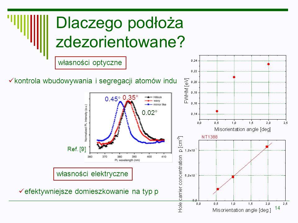 14 Dlaczego podłoża zdezorientowane? 0.02° 0.45° 0.35° własności optyczne własności elektryczne kontrola wbudowywania i segregacji atomów indu efektyw