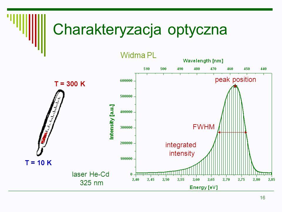 16 Charakteryzacja optyczna FWHM integrated intensity peak position Widma PL laser He-Cd 325 nm T = 10 K T = 300 K