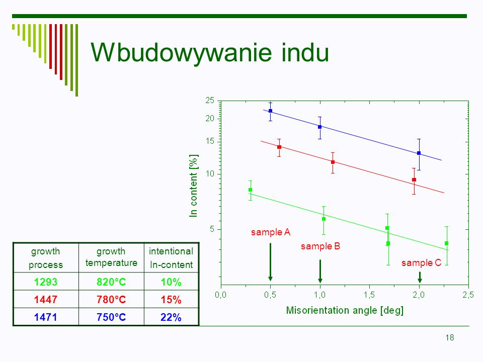 18 Wbudowywanie indu growth process growth temperature intentional In-content 1293820°C10% 1447780°C15% 1471750°C22% sample A sample C sample B