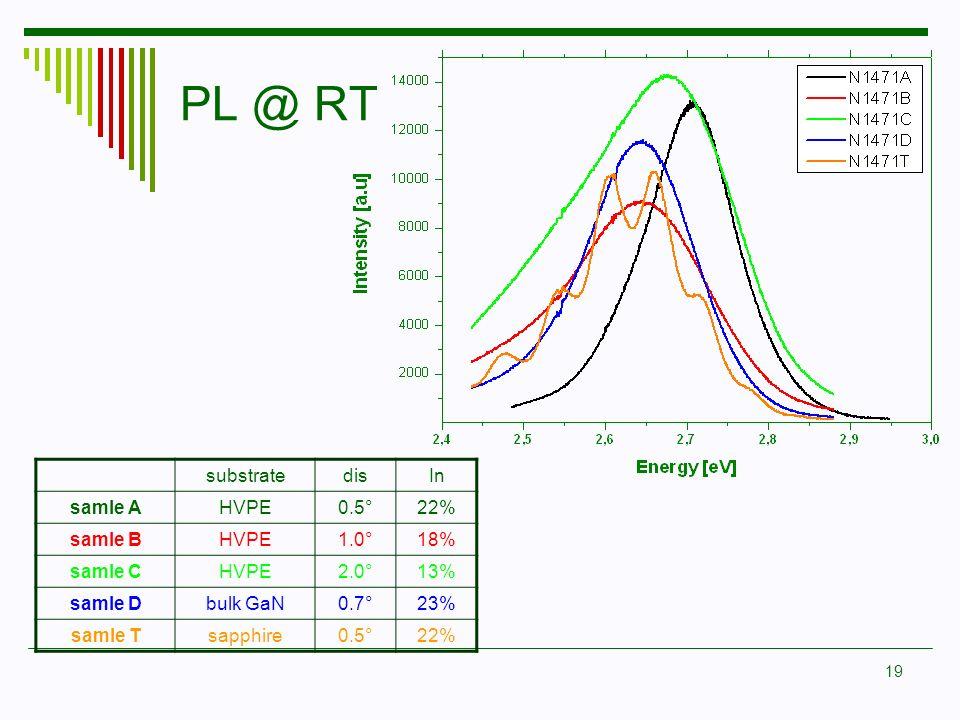 19 PL @ RT substratedisIn samle AHVPE0.5°22% samle BHVPE1.0°18% samle CHVPE2.0°13% samle Dbulk GaN0.7°23% samle Tsapphire0.5°22%