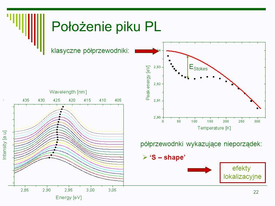 22 E Stokes Położenie piku PL, S – shape klasyczne półprzewodniki: półprzewodnki wykazujące nieporządek: efekty lokalizacyjne