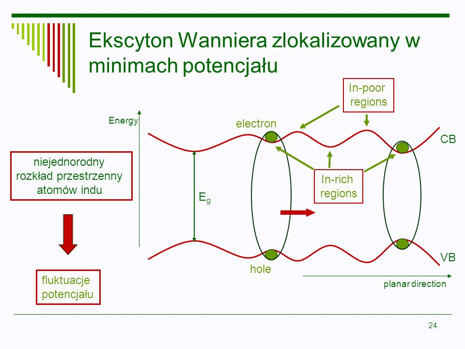 24 Ekscyton Wanniera zlokalizowany w minimach potencjału CB VB electron hole Energy planar direction In-rich regions EgEg In-poor regions niejednorodn