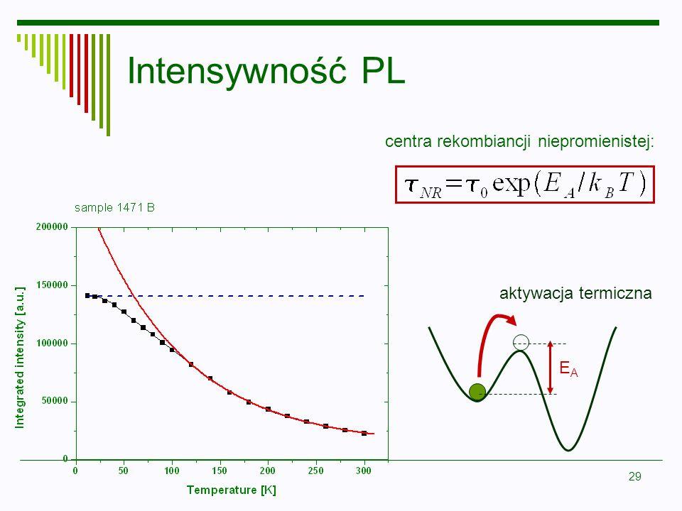 29 Intensywność PL centra rekombiancji niepromienistej: aktywacja termiczna EAEA