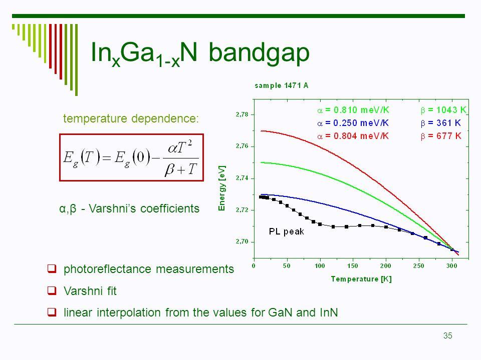 35 α,βα,β - Varshnis coefficients temperature dependence: photoreflectance measurements Varshni fit linear interpolation from the values for GaN and I