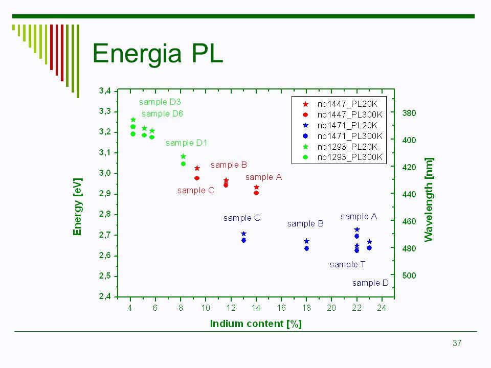 37 Energia PL