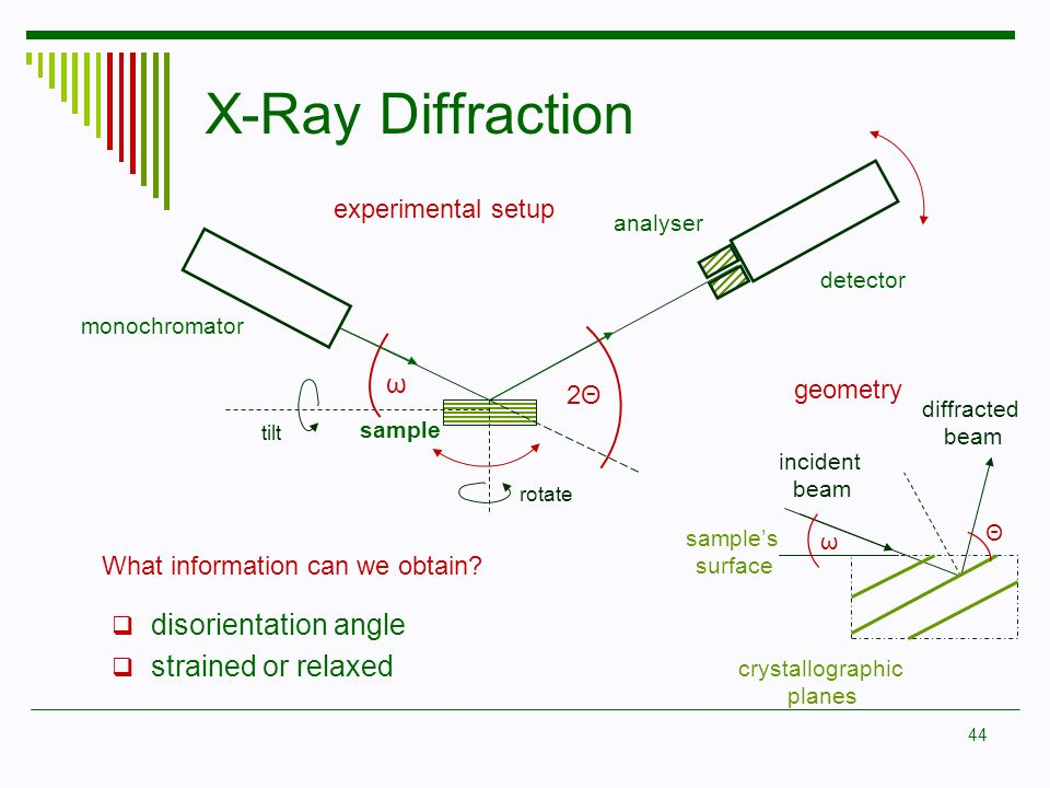 44 X-Ray Diffraction ω 2Θ2Θ monochromator detector sample analyser tilt rotate crystallographic planes Θ ω incident beam diffracted beam samples surfa