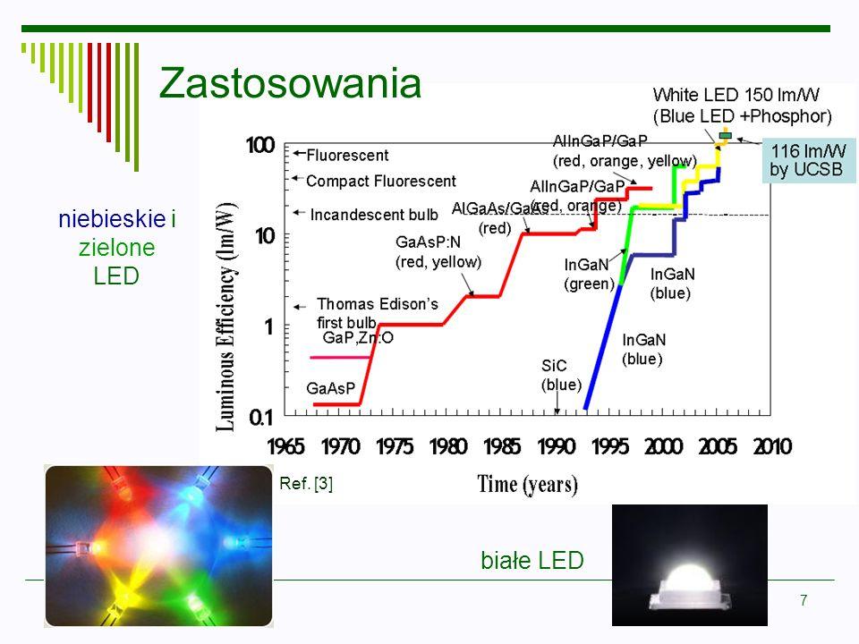 7 Zastosowania białe LED niebieskie i zielone LED Ref. [3]