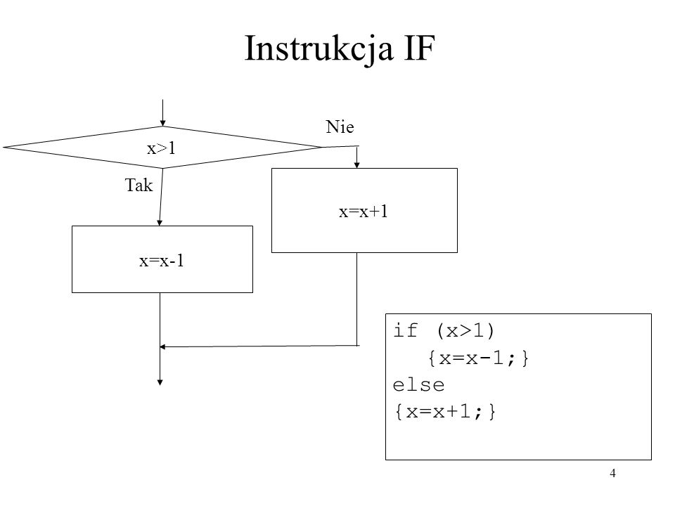 4 if (x>1) {x=x-1;} else {x=x+1;} Instrukcja IF x>1 Tak Nie x=x-1 x=x+1