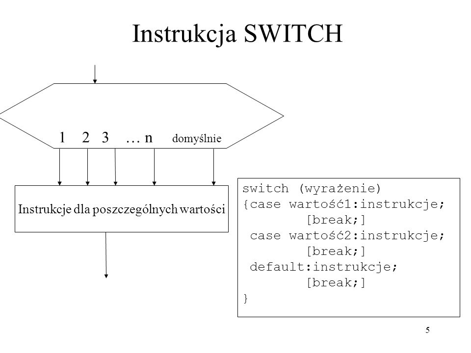 6 Instrukcja SWITCH jako zbiór IFów if (x=1) {instrukcje1;} else if (x=2) {instrukcje2;} else if (x=3) {instrukcje3;} x=1 x=2 x=3
