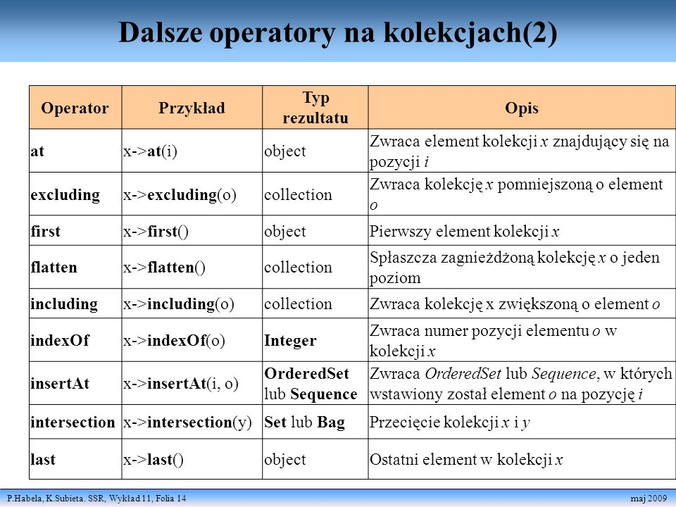 P.Habela, K.Subieta. SSR, Wykład 11, Folia 14 maj 2009 Dalsze operatory na kolekcjach(2) OperatorPrzykład Typ rezultatu Opis atx->at(i)object Zwraca e