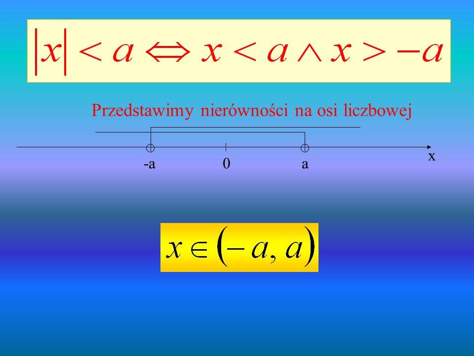 0a-a x Przedstawimy nierówności na osi liczbowej