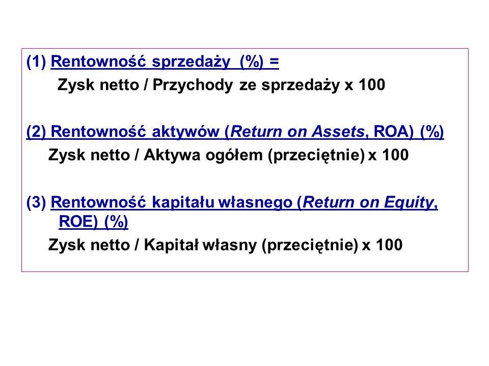 (1) Rentowność sprzedaży (%) = Zysk netto / Przychody ze sprzedaży x 100 (2) Rentowność aktywów (Return on Assets, ROA) (%) Zysk netto / Aktywa ogółem