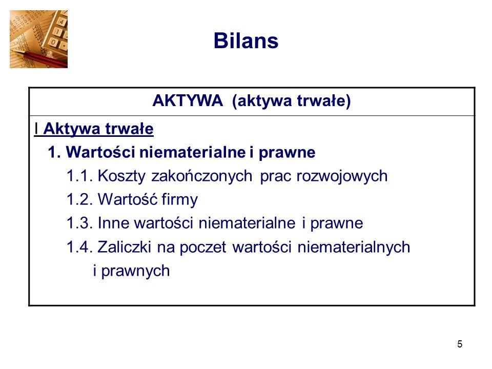 5 Bilans AKTYWA (aktywa trwałe) I Aktywa trwałe 1. Wartości niematerialne i prawne 1.1. Koszty zakończonych prac rozwojowych 1.2. Wartość firmy 1.3. I