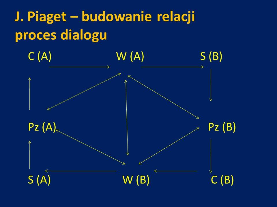 J. Piaget – budowanie relacji proces dialogu C (A) W (A) S (B) Pz (A) Pz (B) S (A) W (B) C (B)
