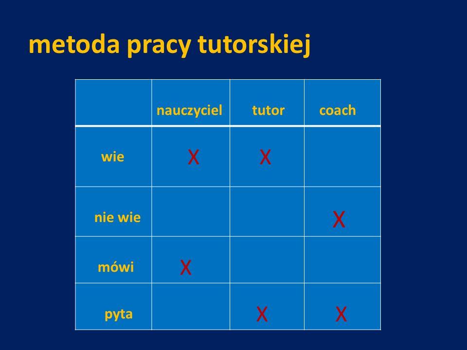 metoda pracy tutorskiej nauczyciel tutor coach wie X X nie wie X mówi X pyta X X