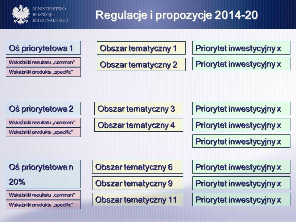 Regulacje i propozycje 2014-20 Oś priorytetowa 1 Obszar tematyczny 1 Priorytet inwestycyjny x Oś priorytetowa 2 Oś priorytetowa n 20% Obszar tematyczn